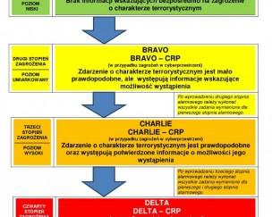Plakat informacyjny o stopniach alarmowych